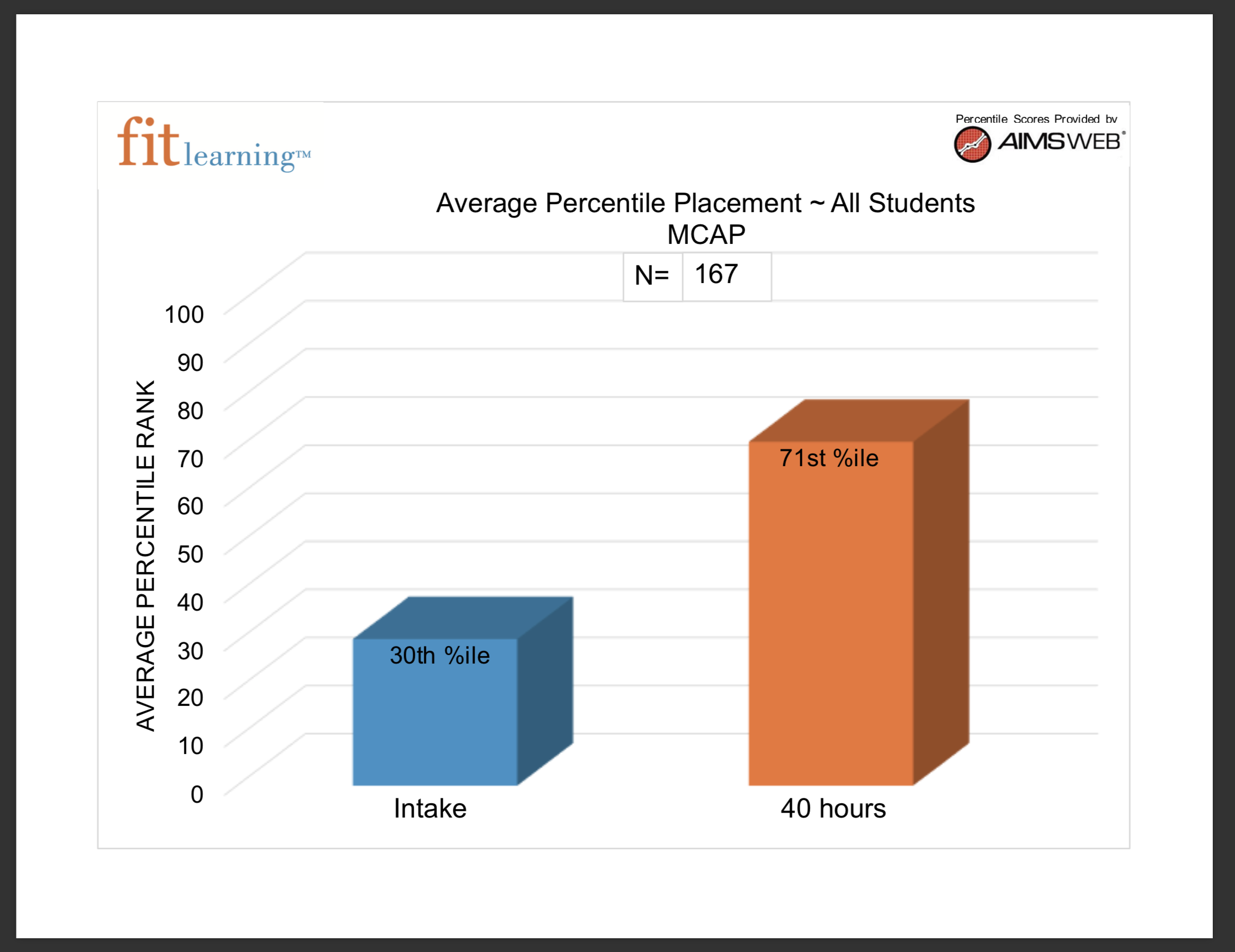 MCAP assessment that monitors students mathematic skills at the beginning of math tutoring in St. Louis verses how they preform at the end of 40 hours of math help in Creve Coeur from Fit Learning St. Louis 63141