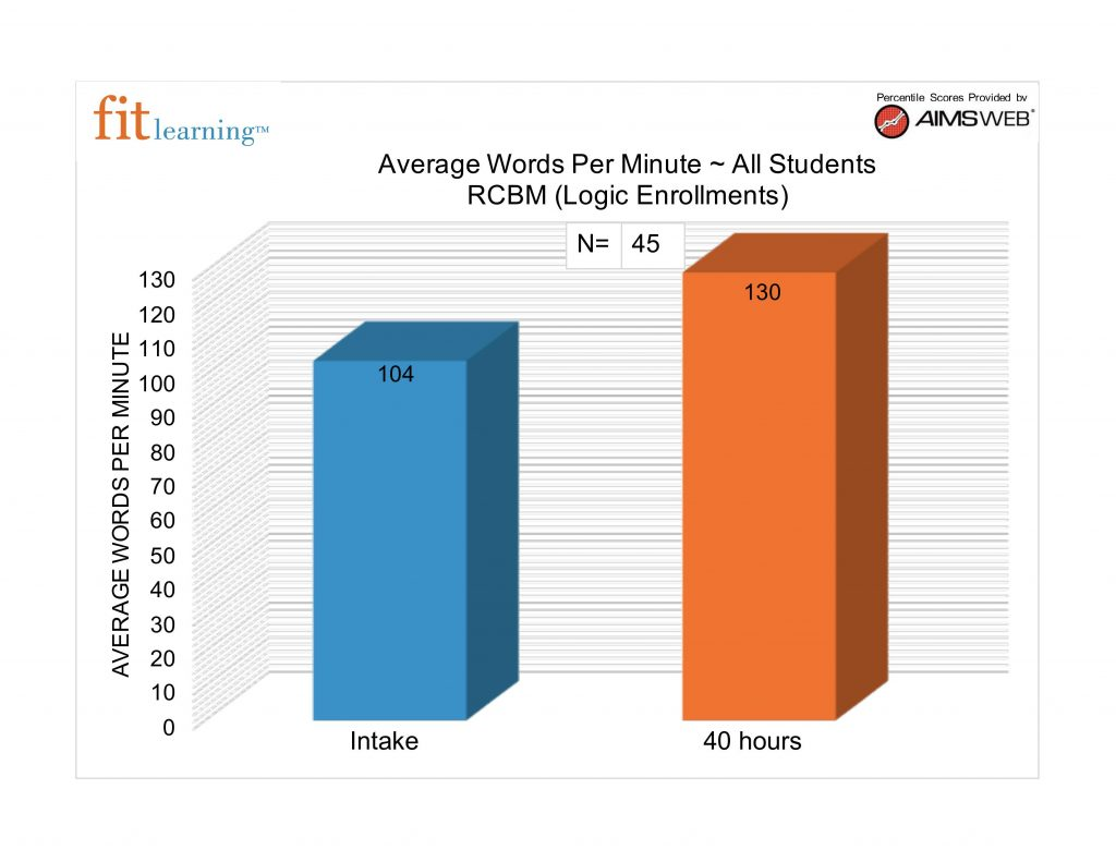 This graph shows students at the beginning and end of the fit logic tutoring in Creve Coeur, MO to 63141 to work on executive functioning skills through using applied behavior analysis.