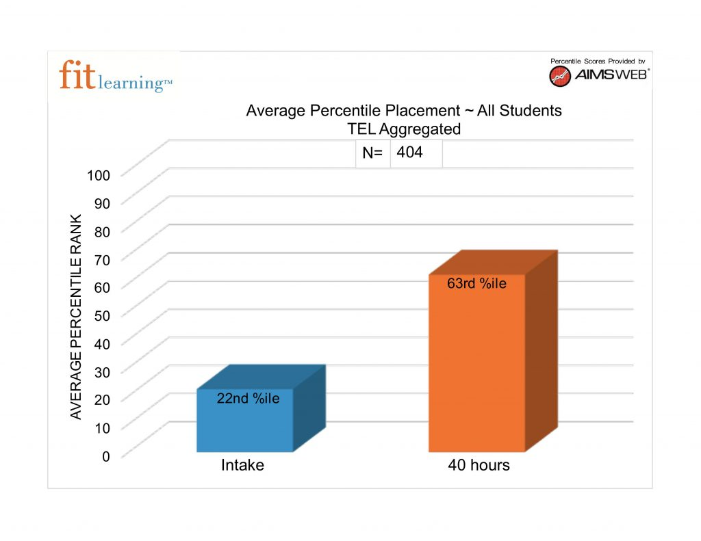 bar graph showing how lil fits students preform on a school readiness assessment from a preschool tutor in st. louis, MO with Fit Learning 63141