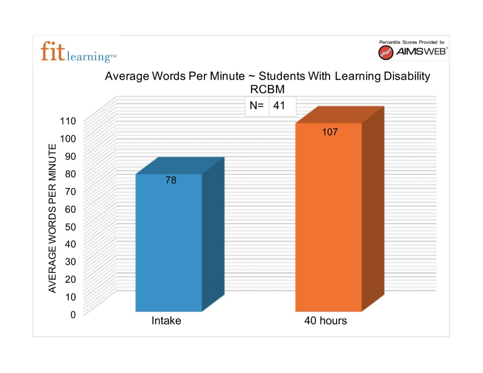 A graph shows the average words per minute for students with a learning disability. The intake group scored an average 78 words per minute, while the 40 hours group scored 107. Fit Learning offers private tutor services in St. Louis, MO. Contact Fit Learning to learn more about Fit Tutoring, Fit Reading, and our other services. Get reading help in St. Louis today